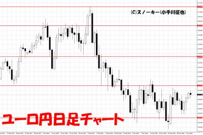 20180407ユーロ円日足チャート2