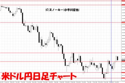 20180407米ドル円日足さきよみLIONチャート検証