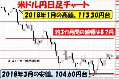 20180411米ドル円日足チャート