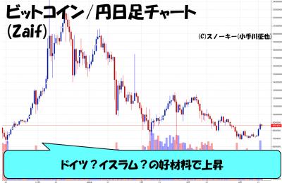 20180414ビットコイン円日足
