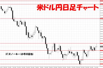 20180414米ドル円日足