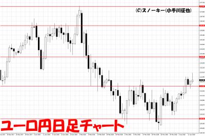 20180414ユーロ円日足
