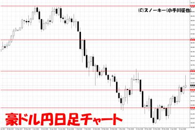 20180414豪ドル円日足