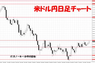 20180420米ドル円日足チャート