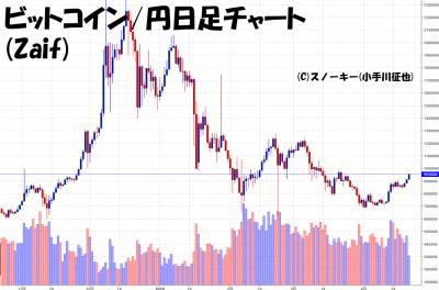 20180421ビットコイン円日足チャート