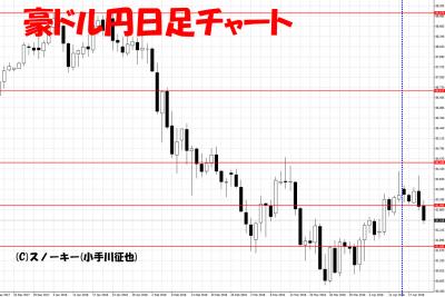 20180421豪ドル円日足さきよみLIONチャート検証