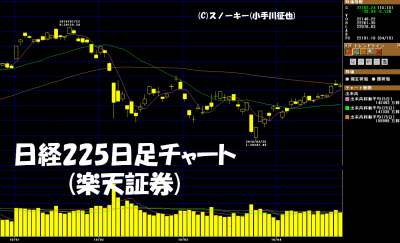 20180421日経225日足チャート