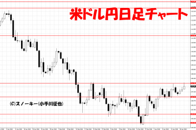 20180421米ドル円日足チャート