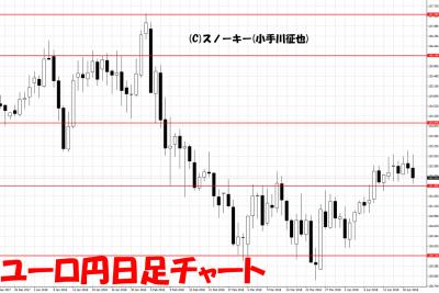 20180421ユーロ円日足チャート