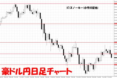 20180421豪ドル円日足チャート