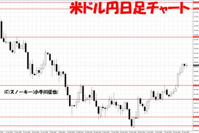 20180427米ドル円日足チャート