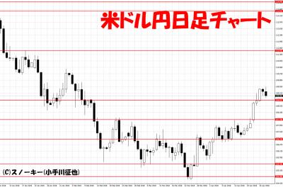 20180428米ドル円日足チャート