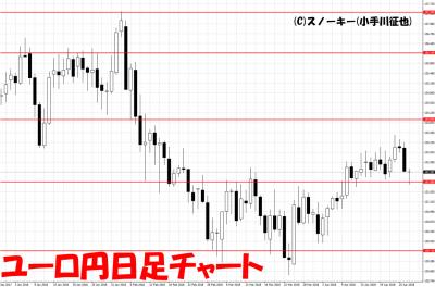 20180428ユーロ円日足チャート