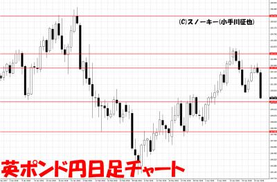 20180428英ポンド円日足チャート