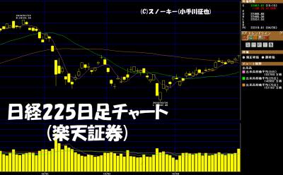 20180428日経225日足チャート