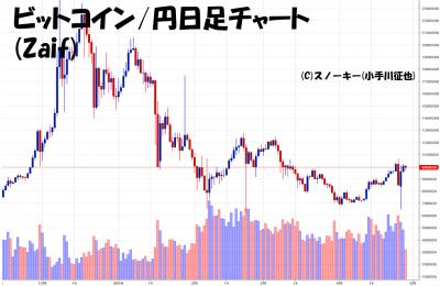 20180428ビットコイン円日足チャート