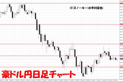 20180428豪ドル円日足チャート