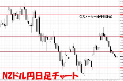 20180428NZドル円日足チャート