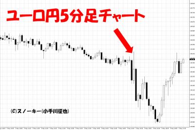 20180504米雇用統計ユーロ円5分足