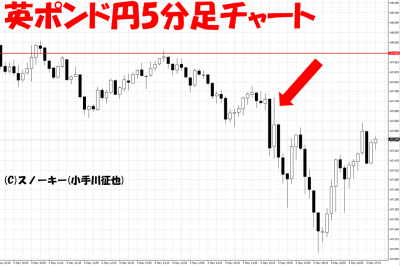 20180504米雇用統計英ポンド円5分足