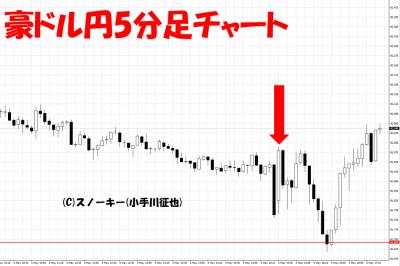 20180504米雇用統計豪ドル円5分足