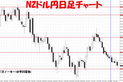 20180505NZドル円日足さきよみLIONチャート検証