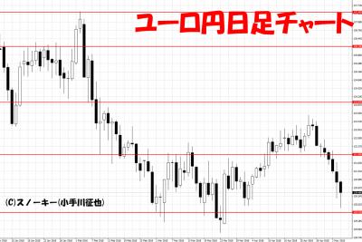 20180505ユーロ円日足チャート