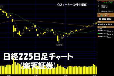 20180505日経225日足チャート