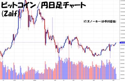 20180505ビットコイン円日足チャート