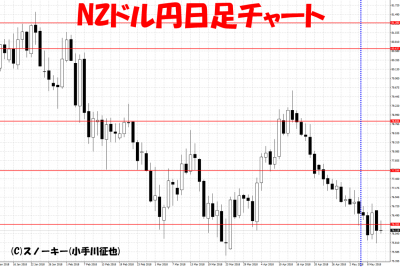 20180512NZドル円日足さきよみLIONチャート検証