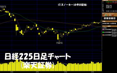 20180512日経225先物日足チャート