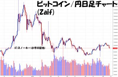 20180512ビットコイン円日足チャート