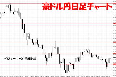 20180512豪ドル円日足チャート