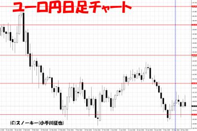 20180519ユーロ円日足さきよみLIONチャート検証