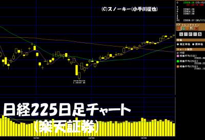 20180519日経225日足