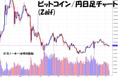 20180519ビットコイン円日足