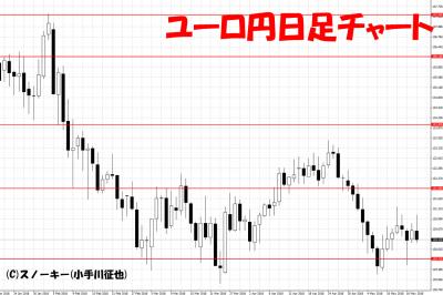 20180519ユーロ円日足