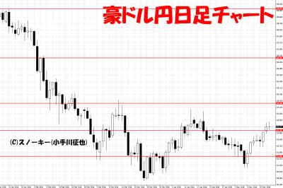20180519豪ドル円日足