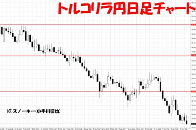 20180519トルコリラ円日足