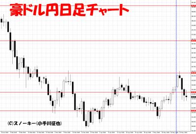20180526豪ドル円日足さきよみLIONチャート検証