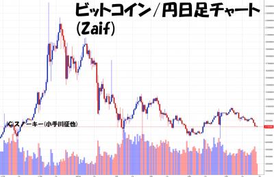 20180526ビットコイン円日足