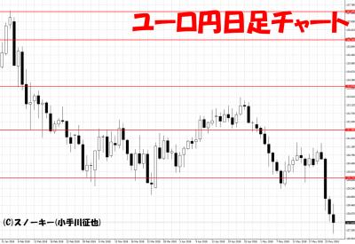 20180526ユーロ円日足
