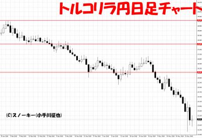 20180526トルコリラ円日足
