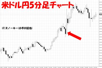 20180601米ドル円日足