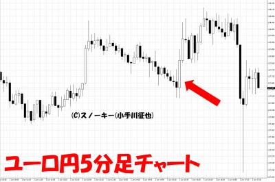 20180601ユーロ円日足