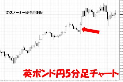 20180601英ポンド円日足