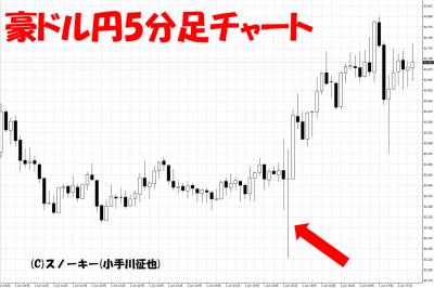 20180601豪ドル円日足