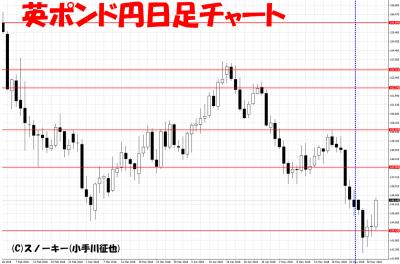 20180602英ポンド円日足さきよみLIONチャート検証