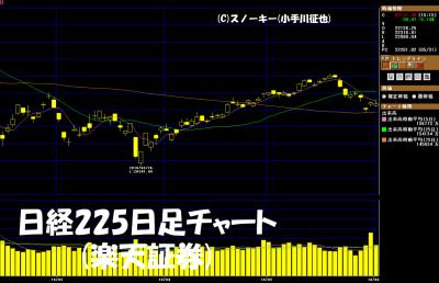 20180602日経225日足チャート