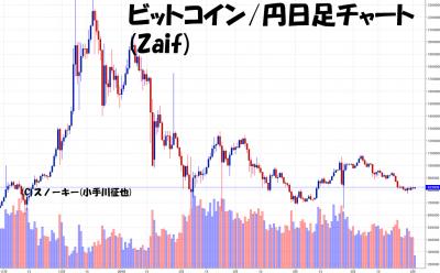 20180602ビットコイン円日足チャート